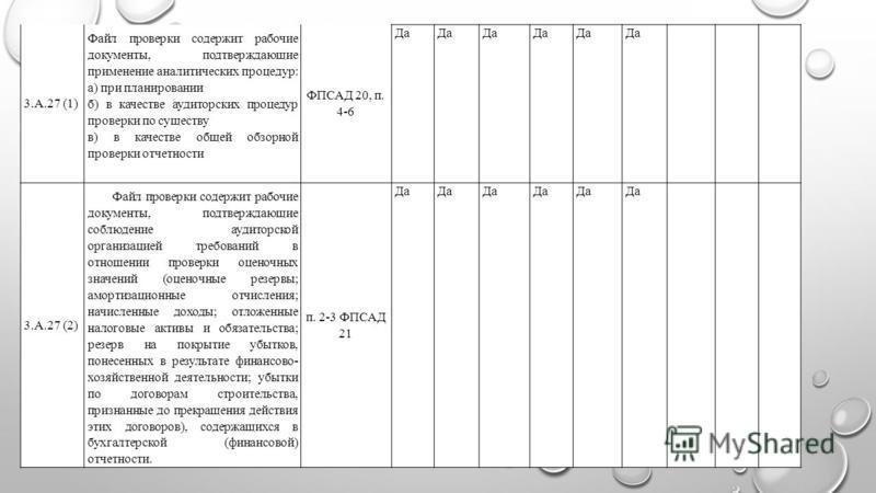 3.А.27 (1) Файл проверки содержит рабочие документы, подтверждающие применение аналитических процедур: а) при планировании б) в качестве аудиторских процедур проверки по существу в) в качестве общей обзорной проверки отчетности ФПСАД 20, п. 4-6 Да 3.