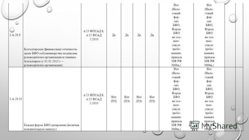 3.А.28.9 Бухгалтерская (финансовая) отчетность- далее БФО собственноручно подписана руководителем организации и главным бухгалтером (с 01.01.2013 г. – руководителем организации) п 23 ФПСАД 6, п 25 ФСАД 1/2010 Да Нет (Нало- говый фор- мат БФО, Форма Б