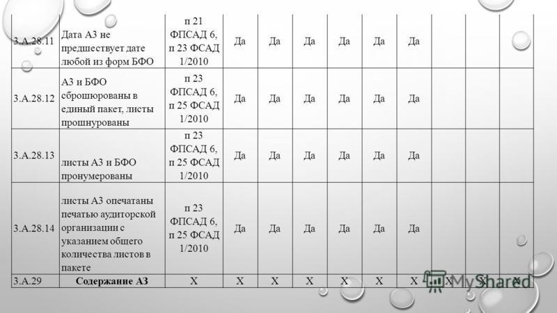 3.А.28.11 Дата А3 не предшествует дате любой из форм БФО п 21 ФПСАД 6, п 23 ФСАД 1/2010 Да 3.А.28.12 А3 и БФО сброшюрованы в единый пакет, листы прошнурованы п 23 ФПСАД 6, п 25 ФСАД 1/2010 Да 3.А.28.13 листы А3 и БФО пронумерованы п 23 ФПСАД 6, п 25