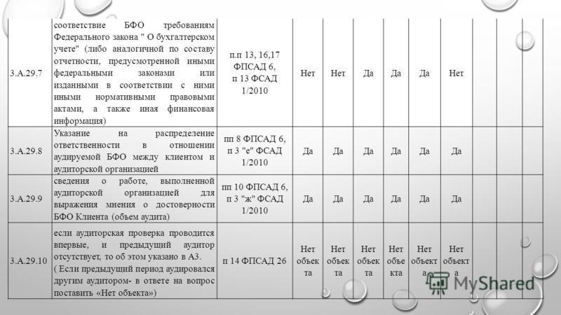 3.А.29.7 соответствие БФО требованиям Федерального закона