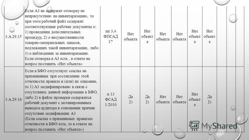 3.А.29.15 Если А3 не содержит оговорку по неприсутствию на инвентаризацию, то при этом рабочий файл содержит соответствующие рабочие документы о: 1) проведении дополнительных процедур, 2) о несущественности товарно-материальных запасов, подлежащих та