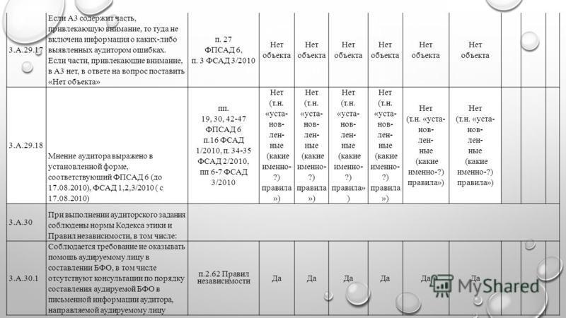 3.А.29.17 Если А3 содержит часть, привлекающую внимание, то туда не включена информация о каких-либо выявленных аудитором ошибках. Если части, привлекающие внимание, в А3 нет, в ответе на вопрос поставить «Нет объекта» п. 27 ФПСАД 6, п. 3 ФСАД 3/2010