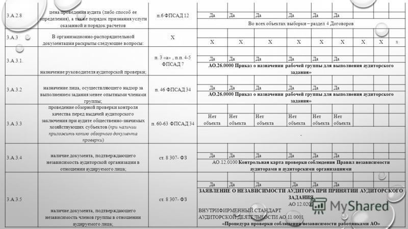 3.А.2.8 цена проведения аудита (либо способ ее определения), а также порядок признания услуги оказанной и порядок расчетов п.6 ФПСАД 12 Да Во всех объектах выборки – раздел 4 Договоров 3.А.3 В организационно-распорядительной документации раскрыты сле