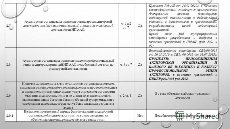 2.7 Аудиторская организация применяет стандарты аудиторской деятельности и (при наличии таковых) стандарты аудиторской деятельности НП ААС. ч. 1 и 2 ст. 7 Да Приказом 3-АД от 26.01.2010 г. в качестве внутрифирменных стандартов применяются Федеральны