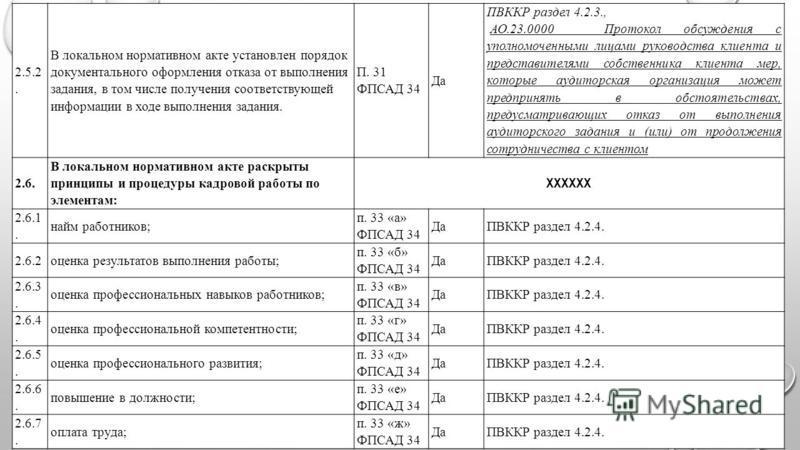 2.5.2. В локальном нормативном акте установлен порядок документального оформления отказа от выполнения задания, в том числе получения соответствующей информации в ходе выполнения задания. П. 31 ФПСАД 34 Да ПВККР раздел 4.2.3., АО.23.0000Протокол обсу