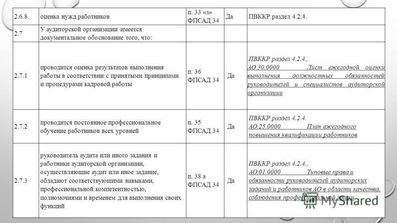 2.6.8. оценка нужд работников п. 33 «з» ФПСАД 34 ДаПВККР раздел 4.2.4. 2.7 У аудиторской организации имеется документальное обоснование того, что: 2.7.1 проводится оценка результатов выполнения работы в соответствии с принятыми принципами и процедура
