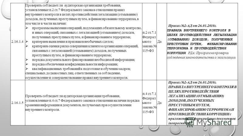2.16.1.4 Проверить соблюдает ли аудиторская организация требования, установленные п.2 ст.7 Федерального закона в отношении правил внутреннего контроля в целях противодействия легализации (отмыванию) доходов, полученных преступным путем, и финансирова