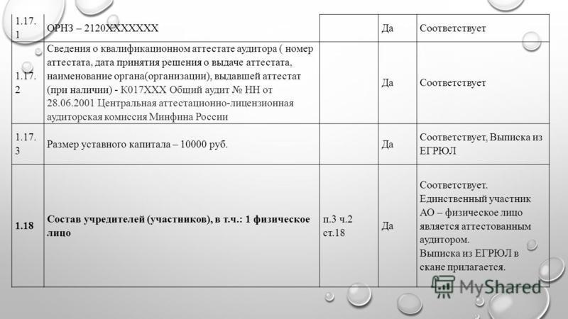 1.17. 1 ОРНЗ – 2120XXXXXXX Да Соответствует 1.17. 2 Сведения о квалификационном аттестате аудитора ( номер аттестата, дата принятия решения о выдаче аттестата, наименование органа(организации), выдавшей аттестат (при наличии) - К017ХХХ Общий аудит НН