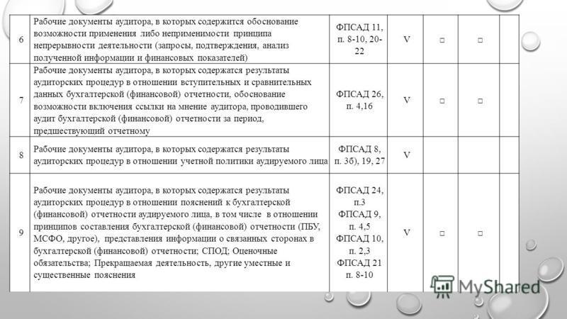 6 Рабочие документы аудитора, в которых содержится обоснование возможности применения либо неприменимости принципа непрерывности деятельности (запросы, подтверждения, анализ полученной информации и финансовых показателей) ФПСАД 11, п. 8-10, 20- 22 V