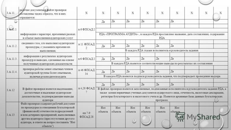 3.А.11. рабочие документы в файле проверки составлены таким образом, что в них отражаются: XXXXXXXXXX 3.А.11.1 информация о характере, временных рамках и объеме выполнения аудиторских услуг п.6 ФПСАД 2 Да РДА «ПРОГРАММА АУДИТА», в каждом РДА проставл