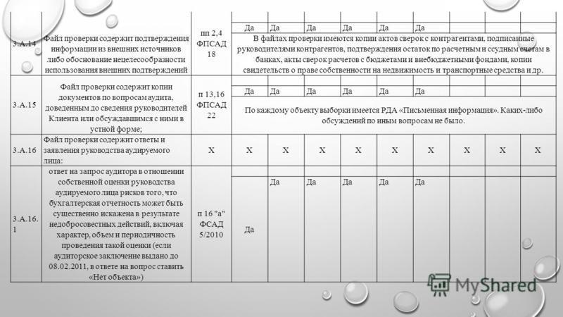 3.А.14 Файл проверки содержит подтверждения информации из внешних источников либо обоснование нецелесообразности использования внешних подтверждений пп 2,4 ФПСАД 18 Да В файлах проверки имеются копии актов сверок с контрагентами, подписанные руководи