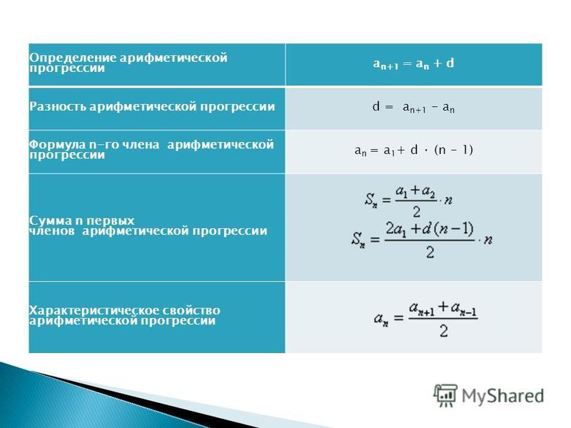 Определение арифметической прогрессии a n+1 = a n + d Разность арифметической прогрессииd = a n+1 - a n Формула n-го члена арифметической прогрессии a n = a 1 + d · (n - 1) Сумма n первых членов арифметической прогрессии Характеристическое свойство а