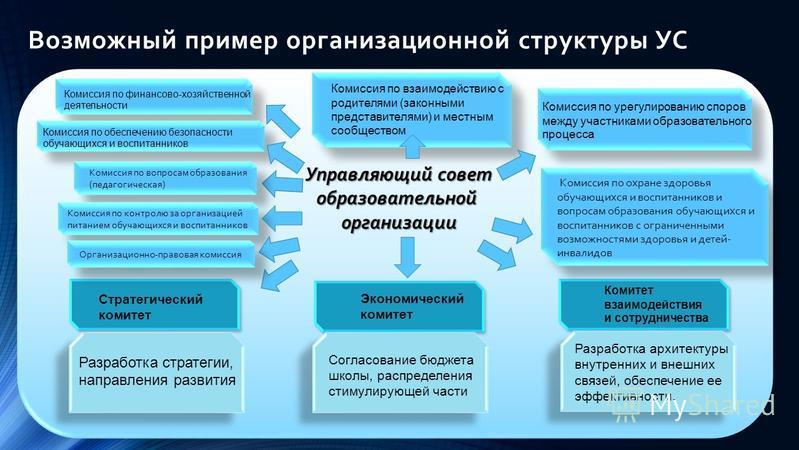 Возможный пример организационной структуры УС Управляющий совет образовательной организации Комиссия по финансово-хозяйственной деятельности Комиссия по обеспечению безопасности обучающихся и воспитанников Комиссия по взаимодействию с родителями (зак