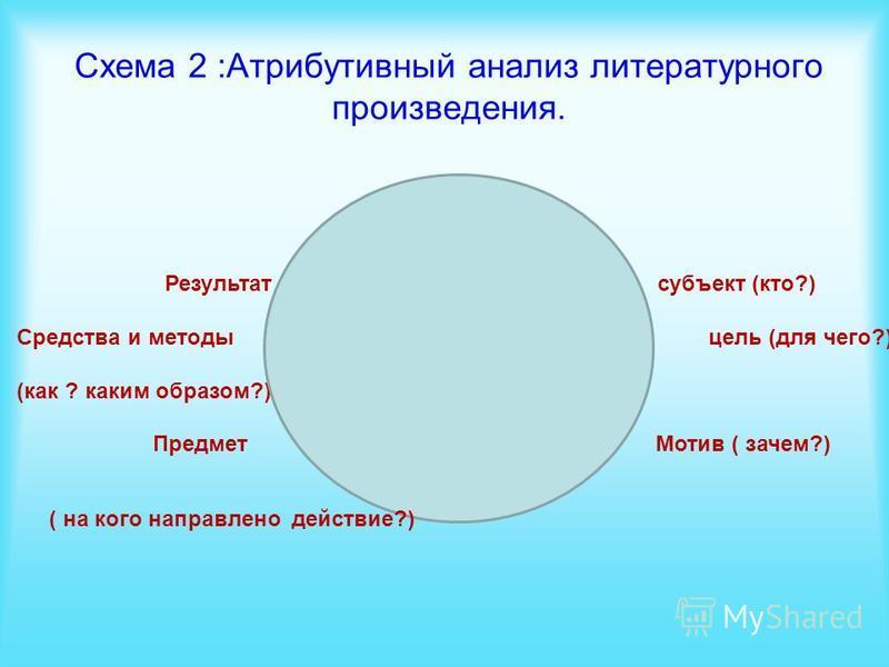 Схема 2 :Атрибутивный анализ литературного произведения. Результат субъект (кто?) Средства и методы цель (для чего?) (как ? каким образом?) Предмет Мотив ( зачем?) ( на кого направлено действие?)