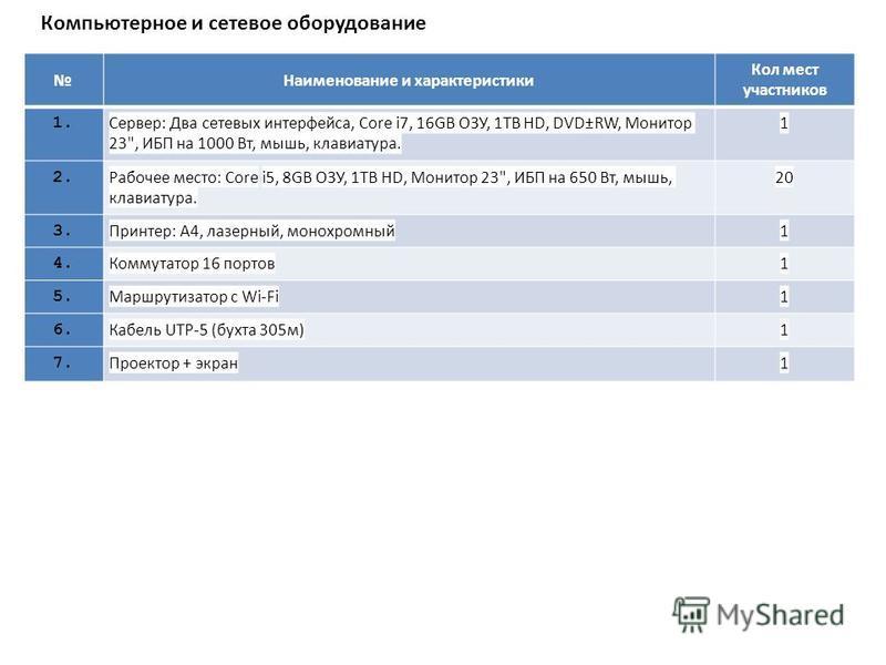 Компьютерное и сетевое оборудование Наименование и характеристики Кол мест участников 1. Сервер: Два сетевых интерфейса, Core i7, 16GB ОЗУ, 1TB HD, DVD±RW, Монитор 23