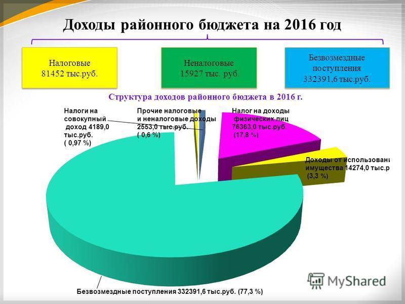 Доходы районного бюджета на 2016 год Налоговые 81452 тыс.руб. Неналоговые 15927 тыс. руб. Неналоговые 15927 тыс. руб. Безвозмездные поступления 332391,6 тыс.руб. Структура доходов районного бюджета в 2016 г.