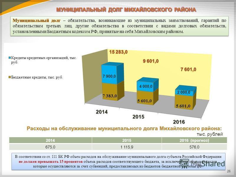 26 201420152016 (прогноз) 675,01 115,9576,0 В соответствии со ст. 111 БК РФ объем расходов на обслуживание муниципального долга субъекта Российской Федерации не должен превышать 15 процентов объема расходов соответствующего бюджета, за исключением об