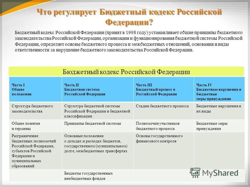 Что регулирует Бюджетный кодекс Российской Федерации? 4 Бюджетный кодекс Российской Федерации (принят в 1998 году) устанавливает общие принципы бюджетного законодательства Российской Федерации, организации и функционирования бюджетной системы Российс