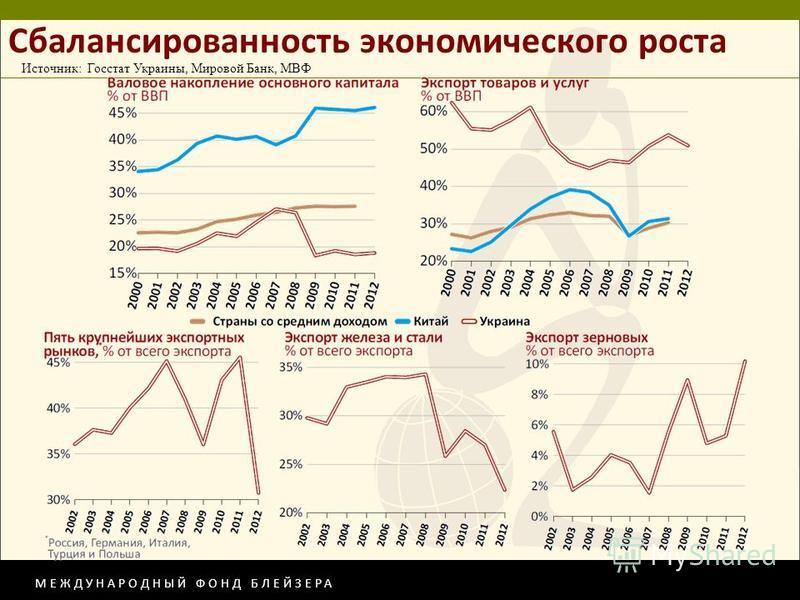 МЕЖДУНАРОДНЫЙ ФОНД БЛЕЙЗЕРА Сбалансированность экономического роста Источник: Госстат Украины, Мировой Банк, МВФ