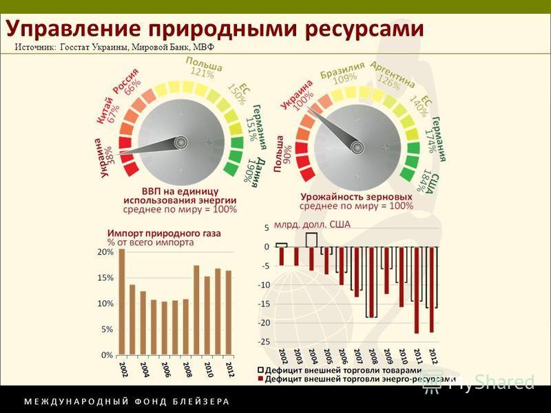 МЕЖДУНАРОДНЫЙ ФОНД БЛЕЙЗЕРА Управление природными ресурсами Источник: Госстат Украины, Мировой Банк, МВФ