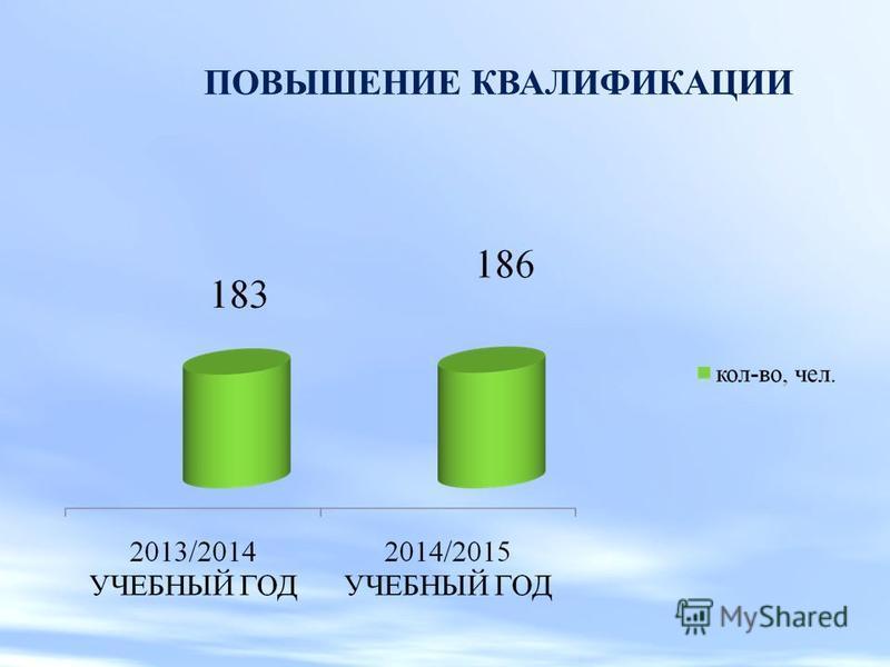 КВАЛИФИКАЦИОННЫЕ КАТЕГОРИИ ПЕДАГОГИЧЕСКИХ РАБОТНИКОВ КАТЕГОРИЯКОЛИЧЕСТВО ПЕДАГОГОВ (ЧЕЛ./%) НА НАЧАЛО 2014-2015 УЧЕБНОГО ГОДА КОЛИЧЕСТВО ПЕДАГОГОВ (ЧЕЛ./%) НА КОНЕЦ 2014-2015 УЧЕБНОГО ГОДА Вторая категория 31 (6,9%)22 (4,9%) Первая категория 125 (27,