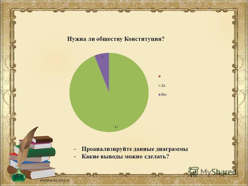 -Проанализируйте данные диаграммы -Какие выводы можно сделать?