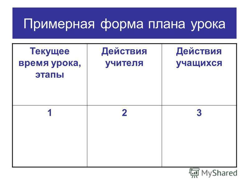 Примерная форма плана урока Текущее время урока, этапы Действия учителя Действия учащихся 123