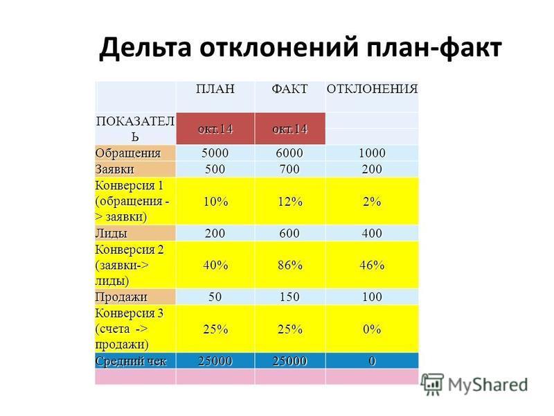Дельта отклонений план-факт ПЛАНФАКТОТКЛОНЕНИЯ ПОКАЗАТЕЛ Ь окт.14 окт.14 Обращения 5000 60001000 Заявки 500700200 Конверсия 1 (обращения - > заявки) 10% 12% 2%2%2%2% Лиды 200600400 Конверсия 2 (заявки-> лиды) 40% 86% 46% Продажи 50150100 Конверсия 3