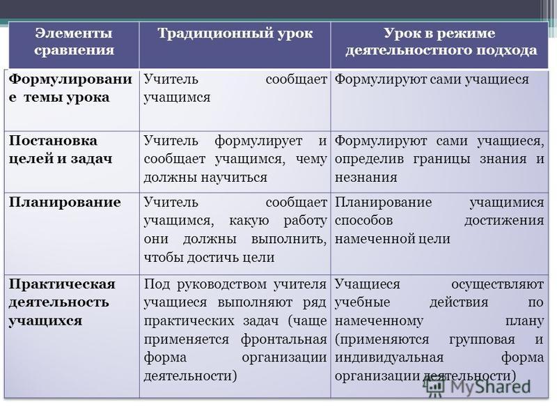 Элементы сравнения Традиционный урок Урок в режиме деятельностного подхода