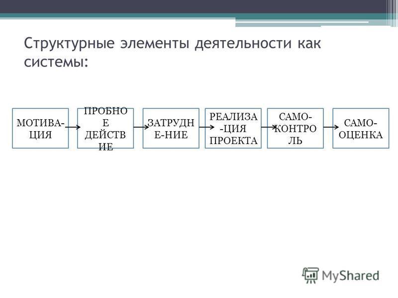 Структурные элементы деятельности как системы: РЕАЛИЗА -ЦИЯ ПРОЕКТА ЗАТРУДН Е-НИЕ МОТИВА- ЦИЯ САМО- КОНТРО ЛЬ САМО- ОЦЕНКА ПРОБНО Е ДЕЙСТВ ИЕ