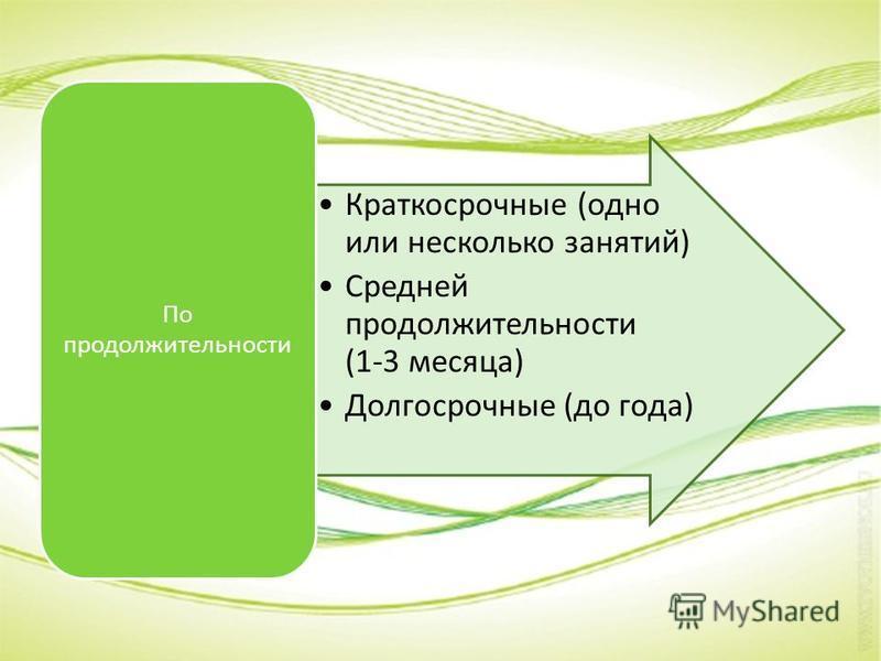 Краткосрочные (одно или несколько занятий) Средней продолжительности (1-3 месяца) Долгосрочные (до года) По продолжительности