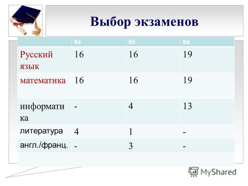 Выбор экзаменов 9 а 9 б 9 в Русский язык 16 19 математика 16 19 информати ка -413 литература 41- англ./франц. -3-