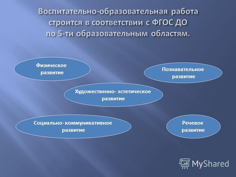 Физическое развитие Познавательное развитие Социально- коммуникативное развитие Речевое развитие Художественно- эстетическое развитие