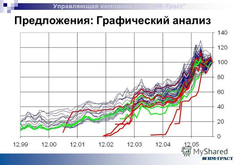 Управляющая компания ОАО НМ-Траст Предложения: Графический анализ