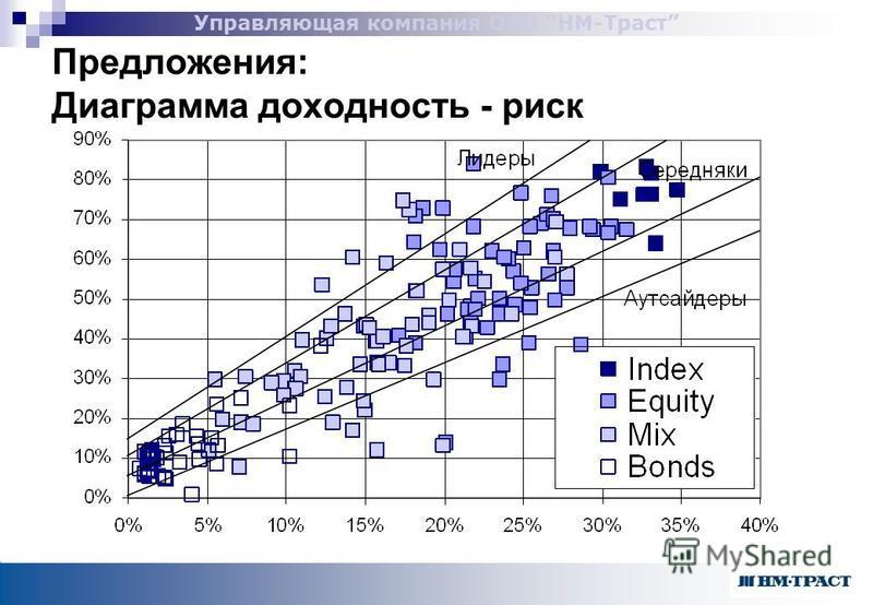 Управляющая компания ОАО НМ-Траст Предложения: Диаграмма доходность - риск