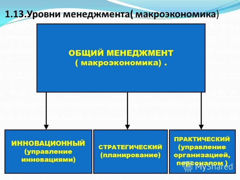 1.13. Уровни менеджмента( макроэкономика) ОБЩИЙ МЕНЕДЖМЕНТ ( макроэкономика). ИННОВАЦИОННЫЙ (управление инновациями) СТРАТЕГИЧЕСКИЙ (планирование) ПРАКТИЧЕСКИЙ (управление организацией, персоналом )