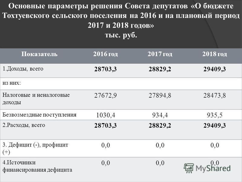 Основные параметры решения Совета депутатов «О бюджете Тохтуевского сельского поселения на 2016 и на плановый период 2017 и 2018 годов» тыс. руб. Показатель 2016 год 2017 год 2018 год 1.Доходы, всего 28703,328829,229409,3 из них: Налоговые и неналого