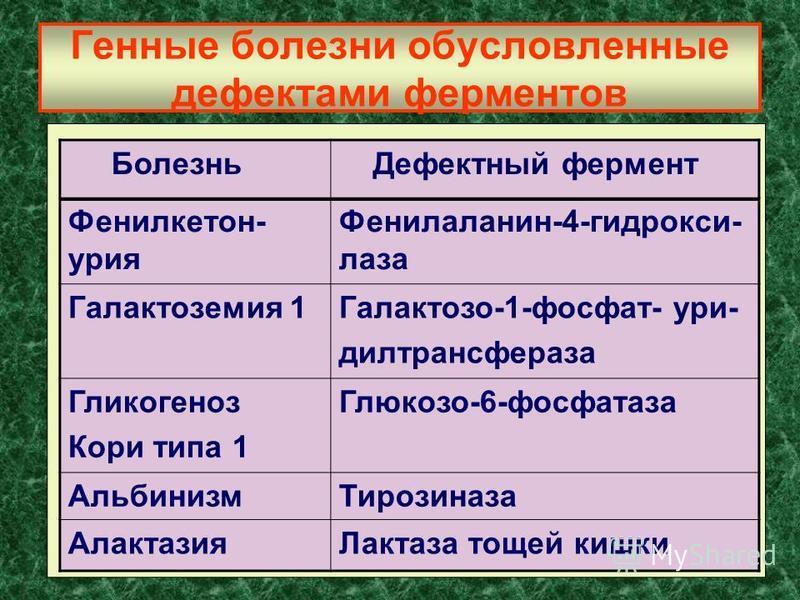 Генные болезни обусловленные дефектами ферментов Болезнь Дефектный фермент Фенилкетон- юрия Фенилаланин-4-гидрокси- лаза Галактоземия 1Галактозо-1-фосфат- юри- дилтрансфераза Гликогеноз Кори типа 1 Глюкозо-6-фосфатаза Альбинизм Тирозиназа Алактазия Л