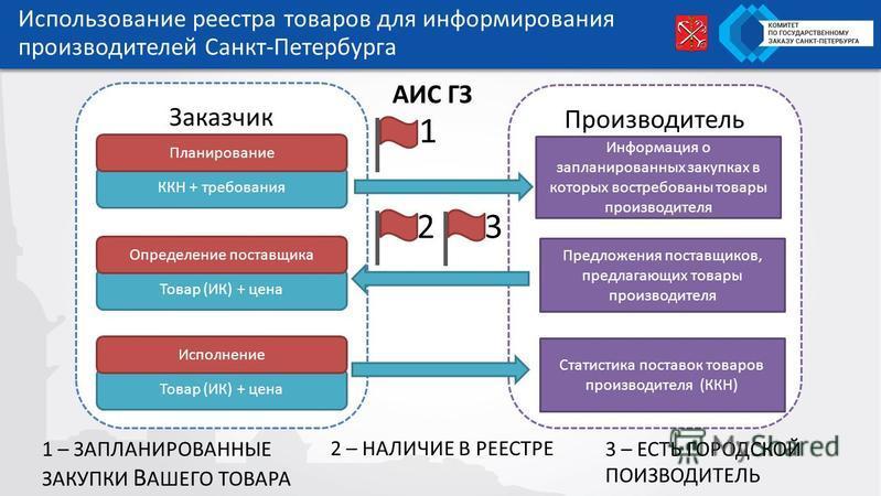 Использование реестра товаров для информирования производителей Санкт-Петербурга Заказчик Производитель Информация о запланированых закупках в которых востребованы товары производителя ККН + требования Предложения поставщиков, предлагающих товары про