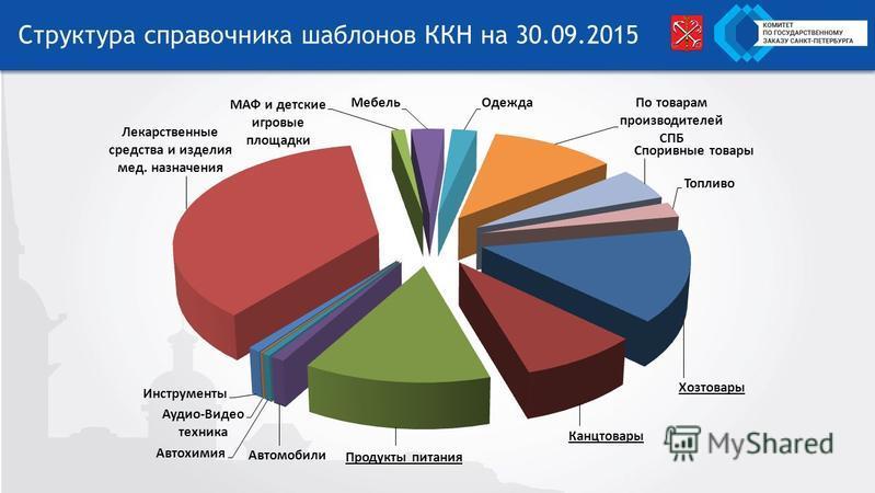 Структура справочника шаблонов ККН на 30.09.2015