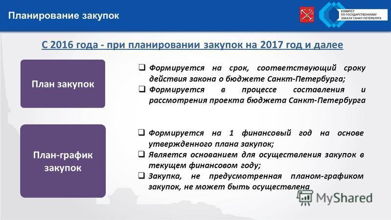 Планирование закупок План закупок План-график закупок С 2016 года - при планировании закупок на 2017 год и далее Формируется на срок, соответствующий сроку действия закона о бюджете Санкт-Петербурга; Формируется в процессе составления и рассмотрения