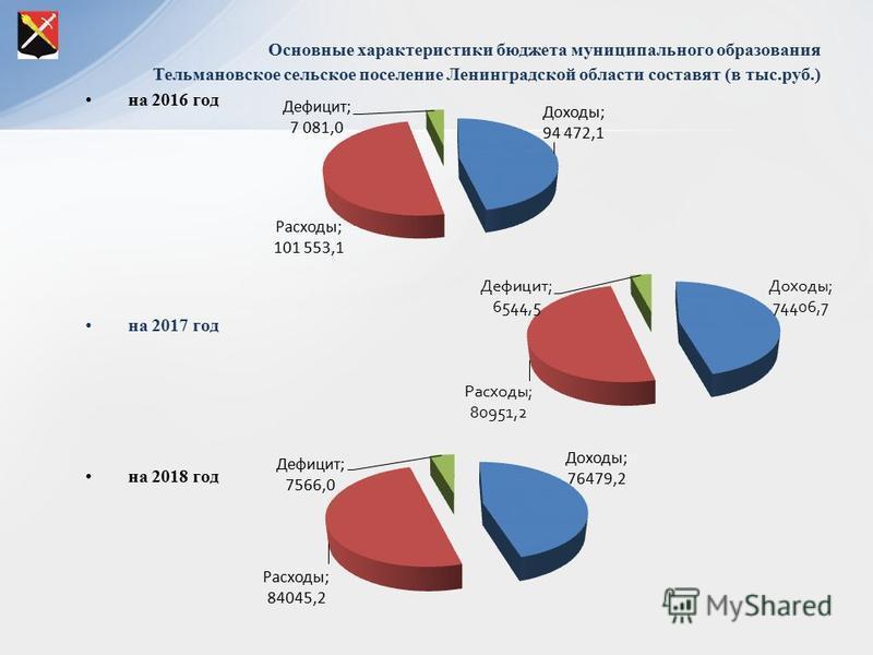 Основные характеристики бюджета муниципального образования Тельмановское сельское поселение Ленинградской области составят (в тыс.руб.) на 2016 год на 2017 год на 2018 год