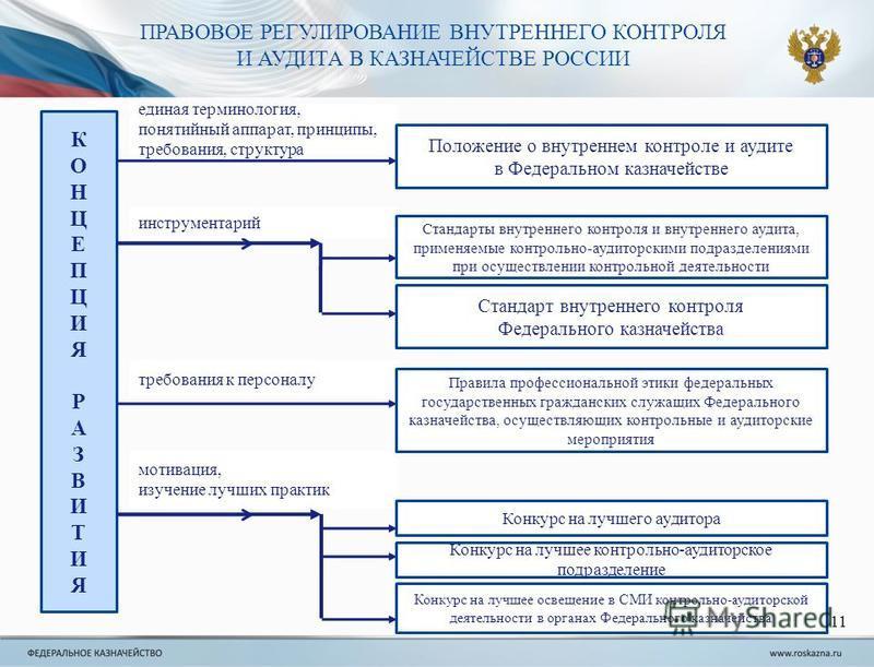 ПРАВОВОЕ РЕГУЛИРОВАНИЕ ВНУТРЕННЕГО КОНТРОЛЯ И АУДИТА В КАЗНАЧЕЙСТВЕ РОССИИ КОНЦЕПЦИЯРАЗВИТИЯКОНЦЕПЦИЯРАЗВИТИЯ единая терминология, понятийный аппарат, принципы, требования, структура инструментарий требования к персоналу мотивация, изучение лучших пр