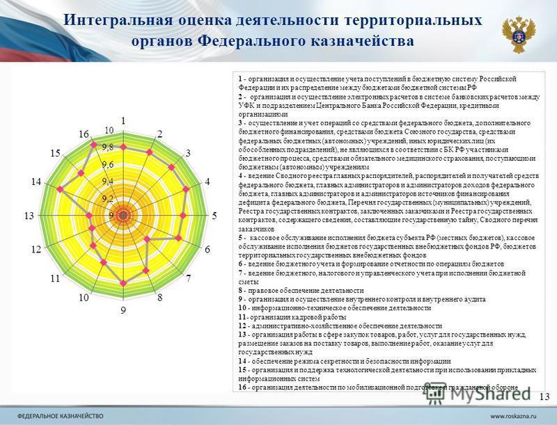 Интегральная оценка деятельности территориальных органов Федерального казначейства 13