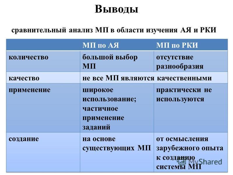 Выводы сравнительный анализ МП в области изучения АЯ и РКИ
