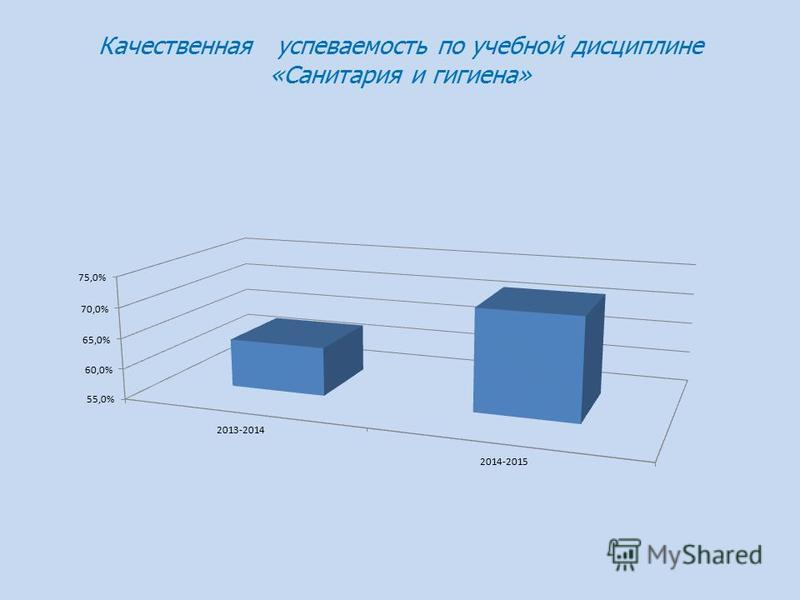 Качественная успеваемость по учебной дисциплине «Санитария и гигиена»
