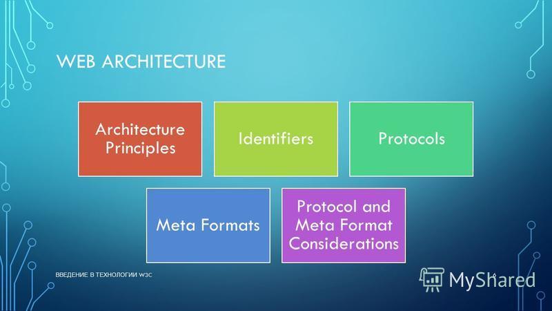 WEB ARCHITECTURE Architecture Principles IdentifiersProtocols Meta Formats Protocol and Meta Format Considerations ВВЕДЕНИЕ В ТЕХНОЛОГИИ W3C 6