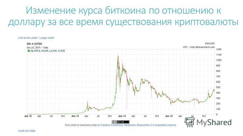 Изменение курса биткоина по отношению к доллару за все время существования крипто валюты