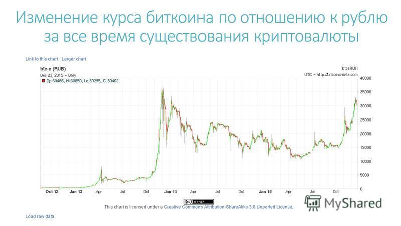 Изменение курса биткоина по отношению к рублю за все время существования крипто валюты