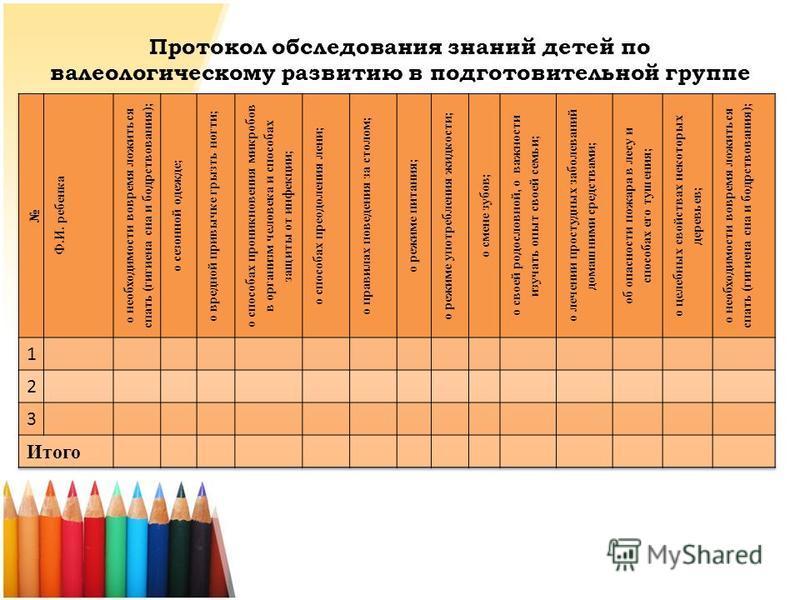 Протокол обследования знаний детей по валеологическому развитию в подготовительной группе